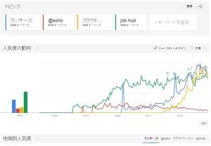 Google トレンド ウェブ検索の人気度 ランサーズ soho クラウドワークス job hub 現在