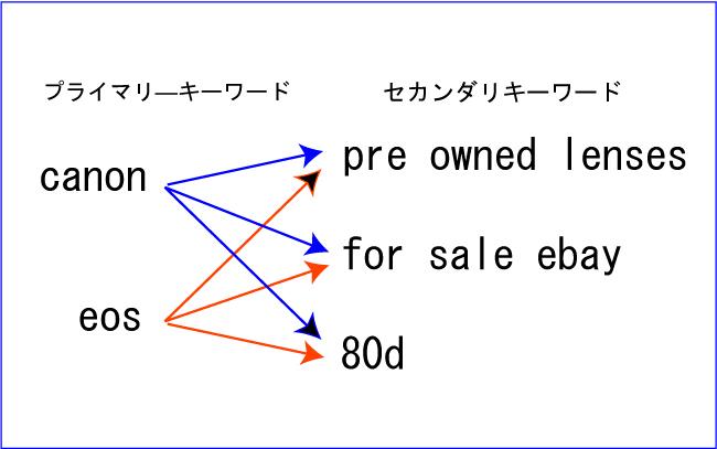 ebay-キーワード設定